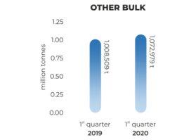 bother-bulk