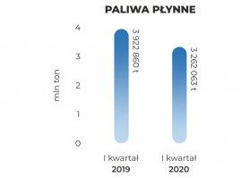 bpaliwa-plynne-Q12020