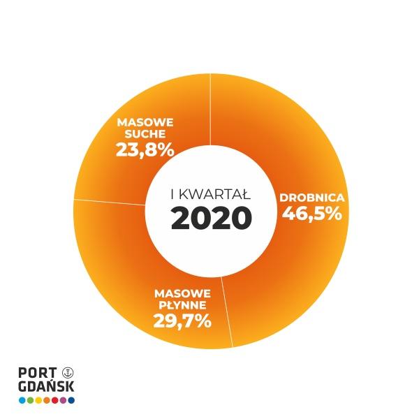 11,3 mln ton przeładowanych w I kwartale 2020 w Porcie Gdańsk