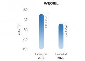 bwegiel-Q12020